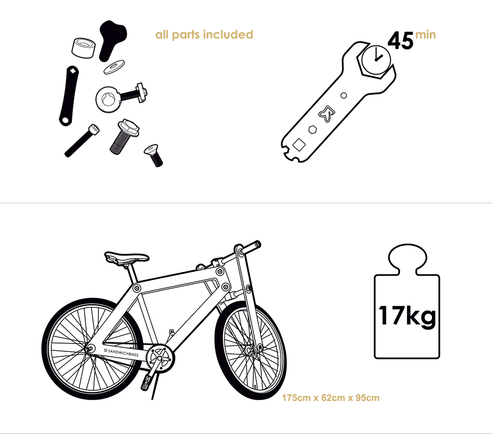 sandwichbike-facts-figures-3b